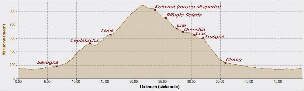 Kolovrat 19-07-2018, Altitudine - Distanza
