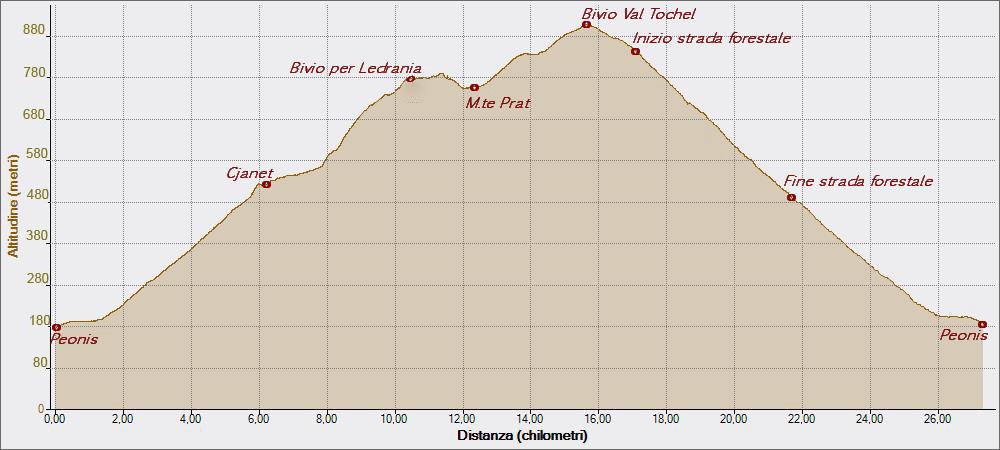 Chianet 06-03-2015, Altitudine - Distanza