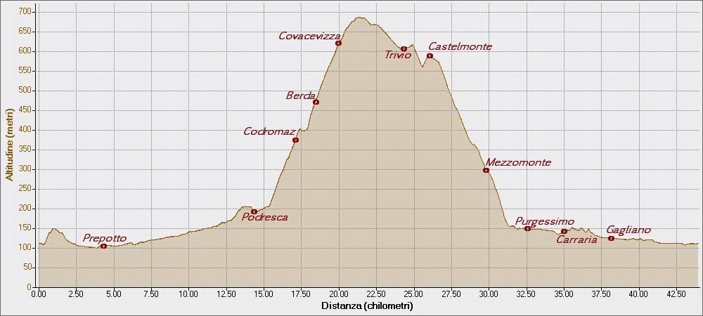 Cladrecis Altana 15-03-2015, Altitudine - Distanza