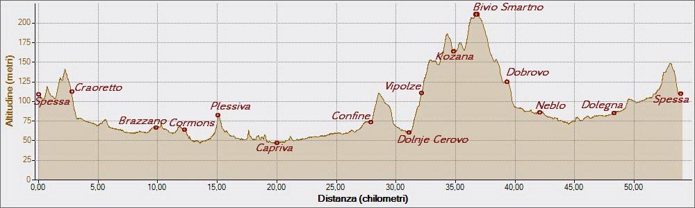 Collio italo sloveno 01-03-2015, Altitudine - Distanza
