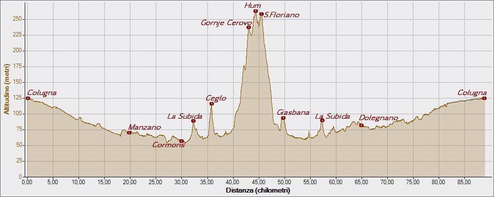 Collio sloveno 29-03-2015, Altitudine - Distanza