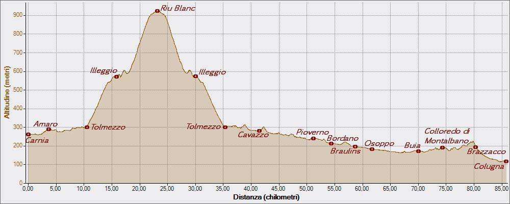 Illeggio 03-03-2015, Altitudine - Distanza