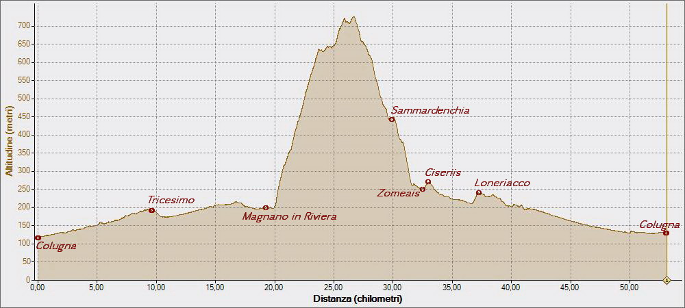 Monte Faeit 13-03-2015, Altitudine - Distanza