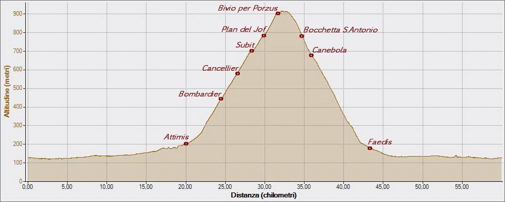 Plan del Jof 24-03-2015, Altitudine - Distanza