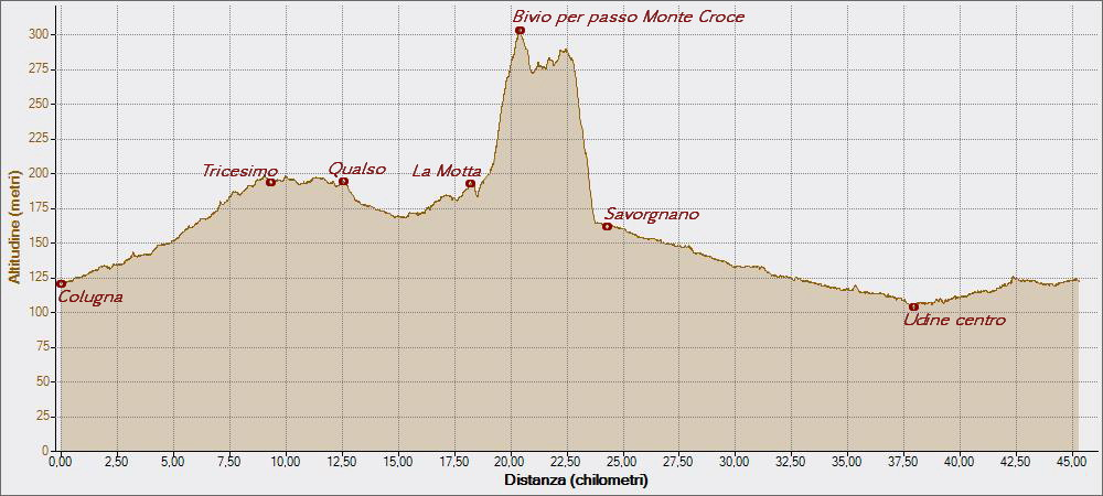 Da La Motta a Savorgnano 07-04-2015, Altitudine - Distanza