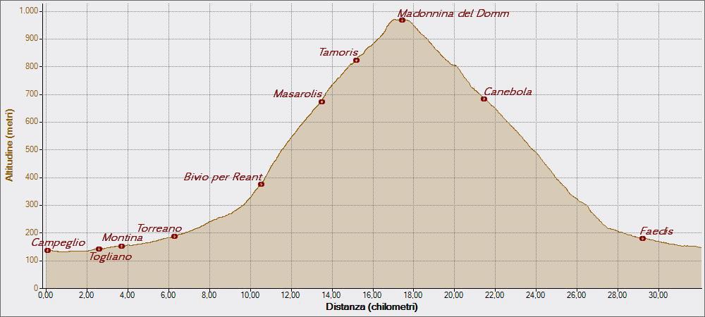 Madonnina del Domm 08-04-2015, Altitudine - Distanza