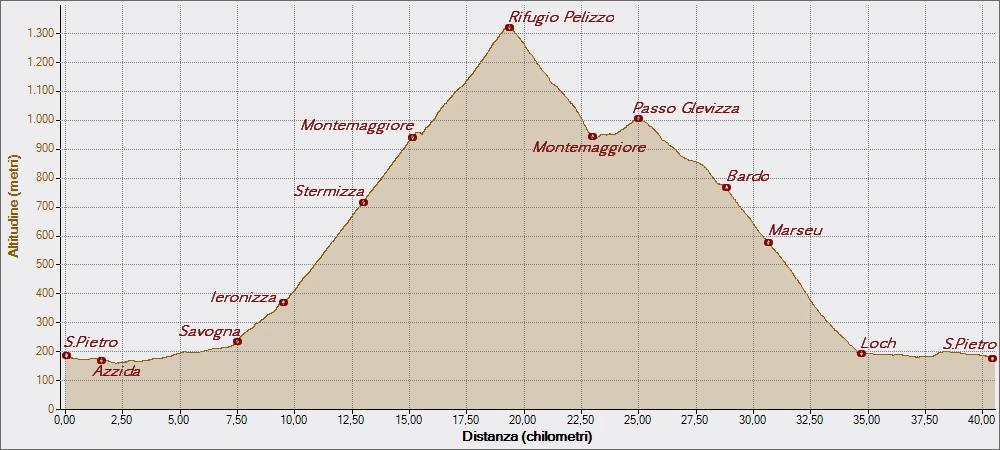 Matajur30-04-2015, Altitudine - Distanza