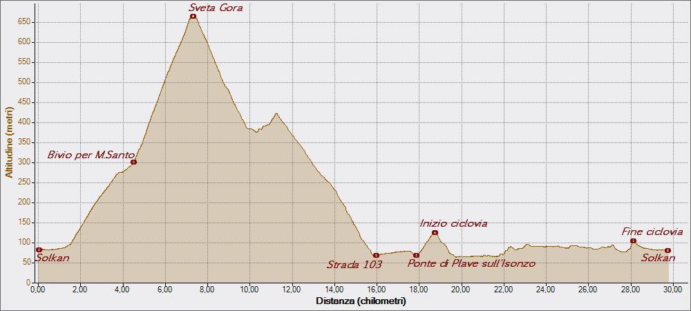Monte Santo 14-04-2015, Altitudine - Distanza