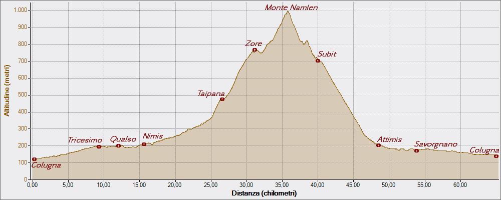 Namlen 22-04-2015, Altitudine - Distanza