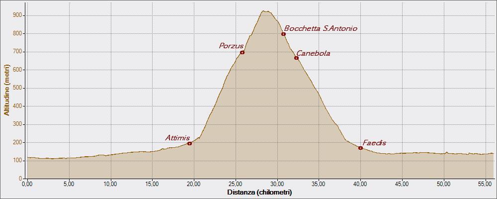 Porzus Bocchetta S.Antonio 02-04-2015, Altitudine - Distanza