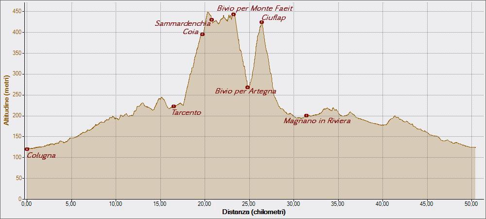 Sammardenchia ad Artegna 06-04-2015, Altitudine - Distanza