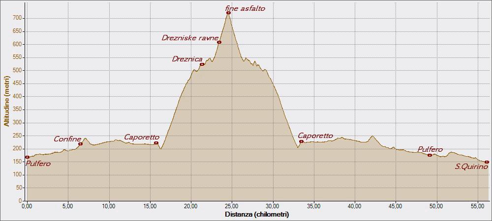 Drezniske 17-05-2015, Altitudine - Distanza