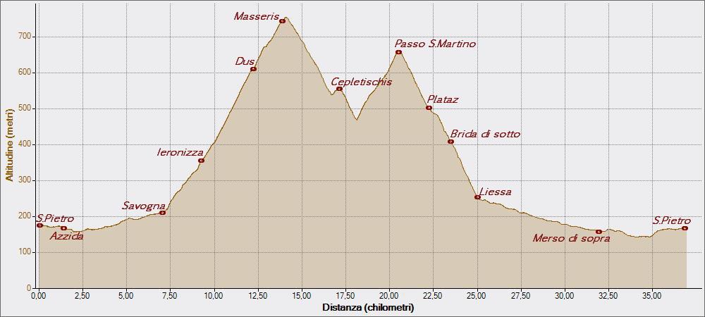 Passo San Martino 03-05-2015, Altitudine - Distanza