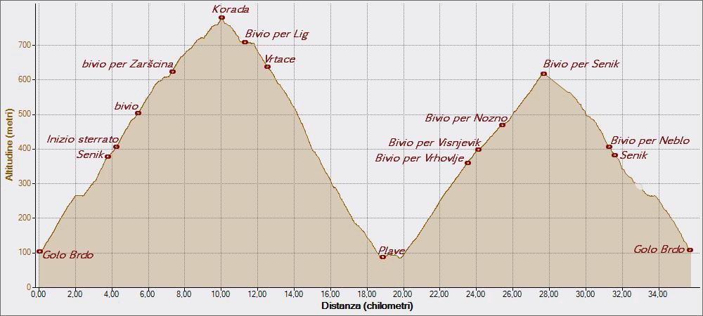 Senik  Korada Plave 19-05-2015, Altitudine - Distanza