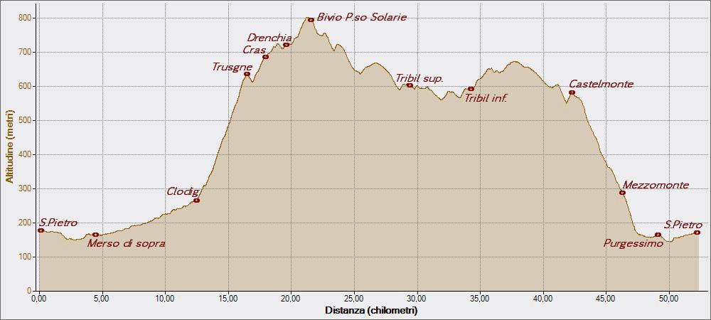 Trusgne 05-05-2015, Altitudine - Distanza