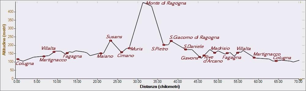 Monte di Ragogna 24-06-2015, Altitudine - Distanza