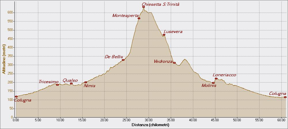 Monteaperta 2015_06_10 Altitudine - Distanza