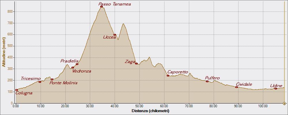 Tanamea 26-06-2015, Altitudine - Distanza