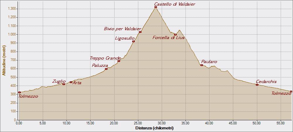 Valdaier 28-06-2015, Altitudine - Distanza