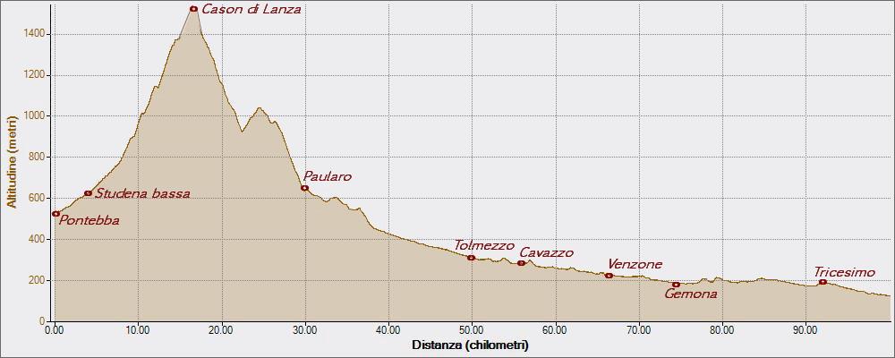 Cason di Lanza 06-07-2015, Altitudine - Distanza