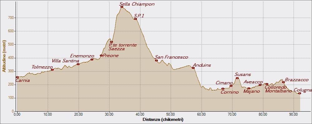 Chiampon 28-07-2015, Altitudine - Distanza