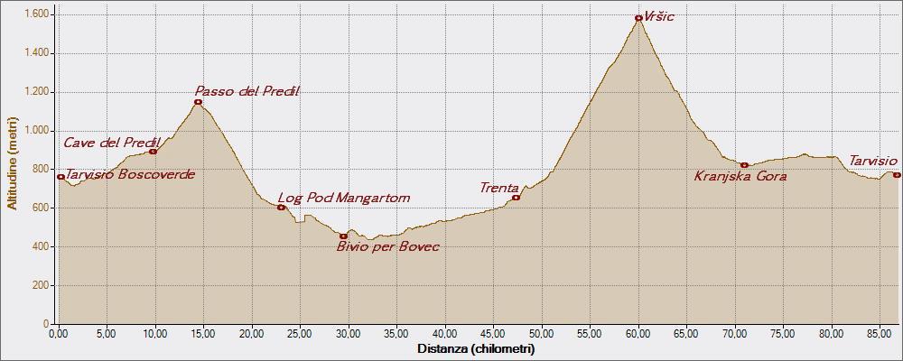 Moistrocca 21-07-2015, Altitudine - Distanza