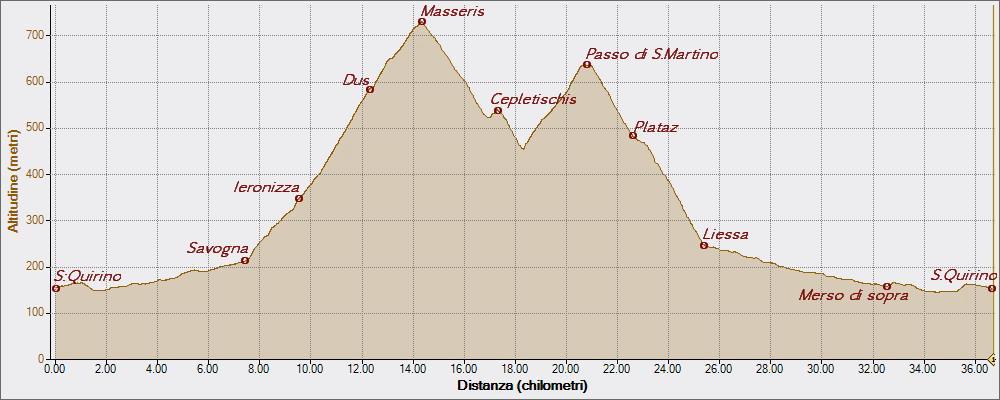 Passo San Martino 24-07-2015, Altitudine - Distanza