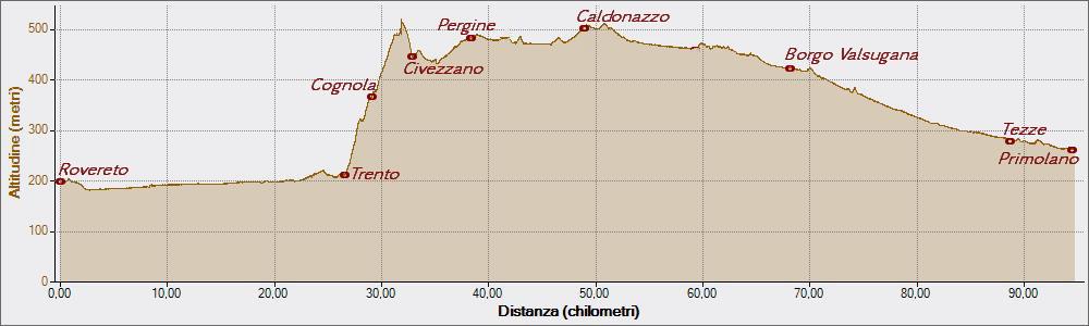 Rovereto Primolano