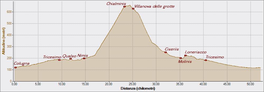 Villanova delle grotte 15-07-2015, Altitudine - Distanza