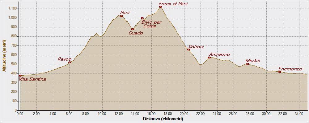 Forca di Pani11-08-2015, Altitudine - Distanza