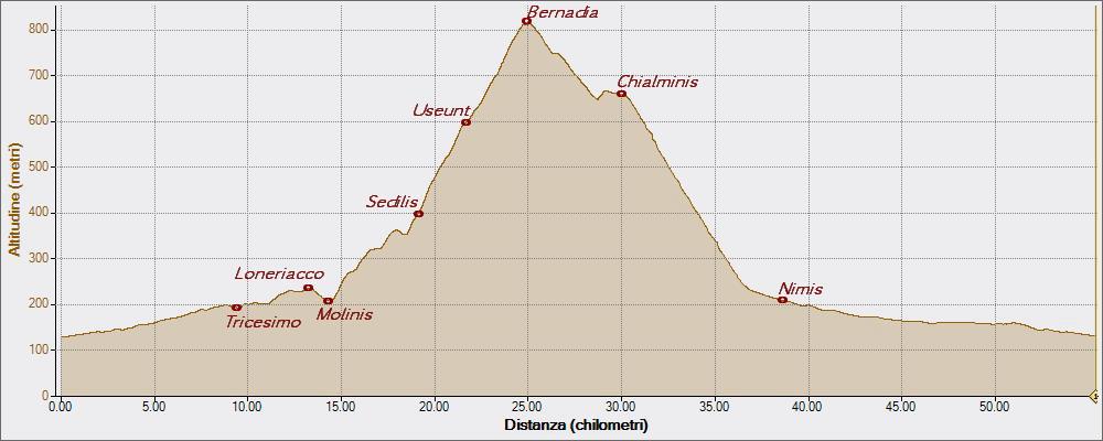 Le mie sedute Bernadia 30-08-2015, Altitudine - Distanza
