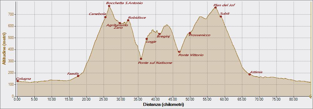 Logje 21-08-2015, Altitudine - Distanza