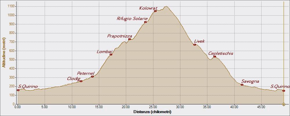 Passo Solarie e Kolovrat 07-08-2015, Altitudine - Distanza