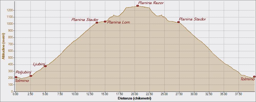Planina Razor 03-08-2015, Altitudine - Distanza