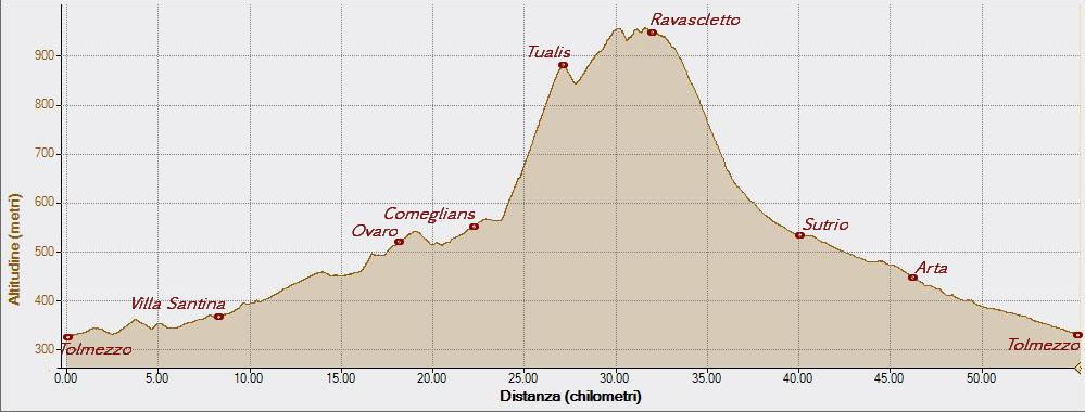 Tualis 31-07-2015, Altitudine - Distanza
