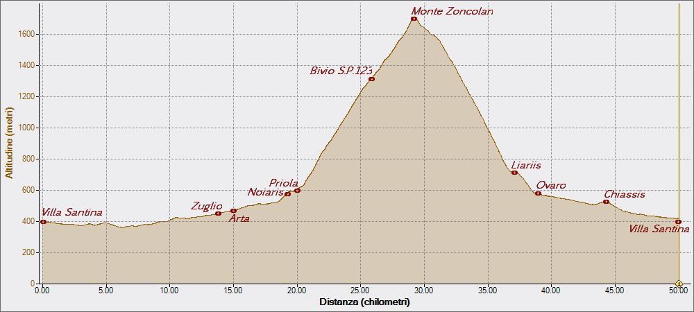 Zoncolan 05-08-2015, Altitudine - Distanza