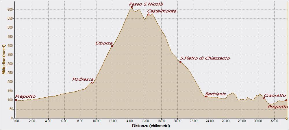 Oborza 17-10-2015, Altitudine - Distanza