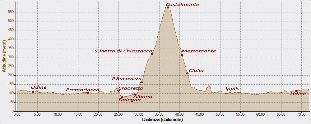 San Pietro di Chiazzacco 18-10-2015, Altitudine - Distanza