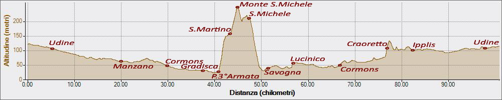 SanMichele 12-10-2015, Altitudine - Distanza