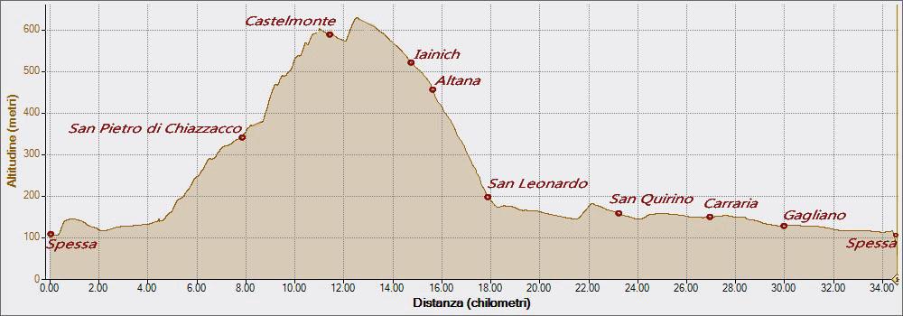 Castelmonte Altitudine - Distanza
