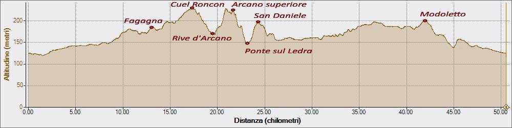 Forte Roncon 30-10-2015, Altitudine - Distanza