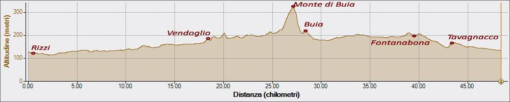 Ippovia e Monte di Buia 01-11-2015, Altitudine - Distanza
