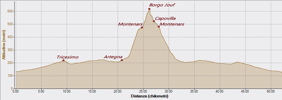 Borgo Jouf 16-12-2015, Altitudine - Distanza