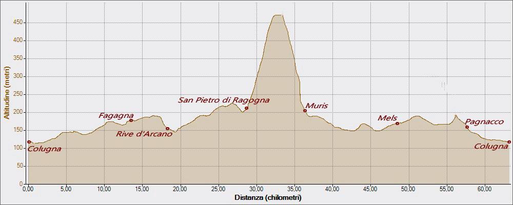 Monte di Ragogna 02-12-2015, Altitudine - Distanza