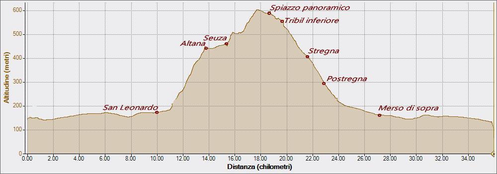 Seuza 20-12-2015, Altitudine - Distanza