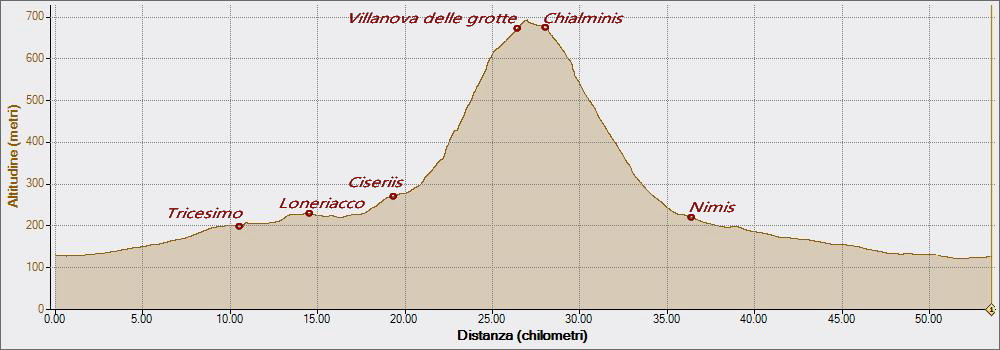 Chialminis 29-01-2016, Altitudine - Distanza