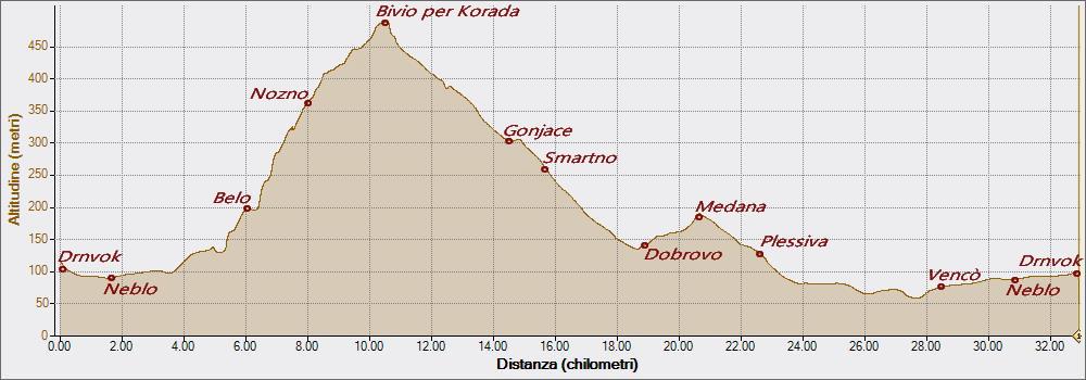 Nozno Belo 31-01-2016, Altitudine - Distanza