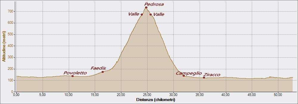 Pedrosa 06-02-2016, Altitudine - Distanza