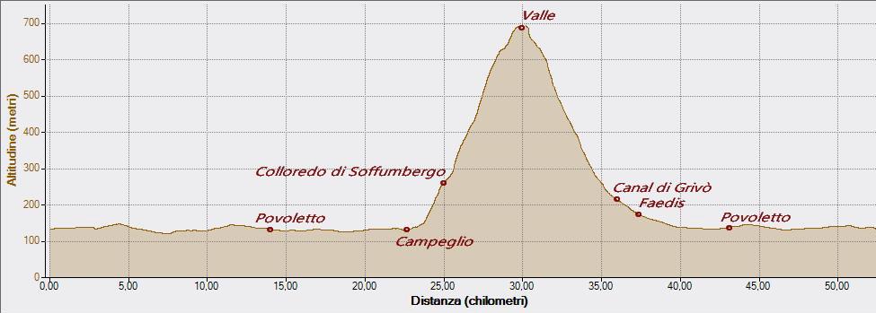 Valle 09-02-2016, Altitudine - Distanza