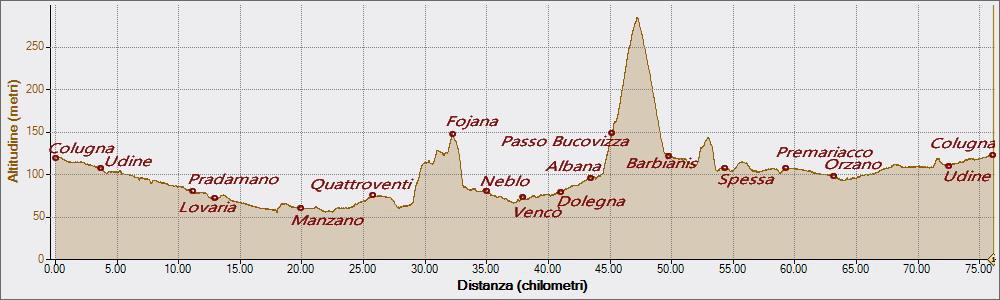 Bucovizza 20-03-2016, Altitudine - Distanza